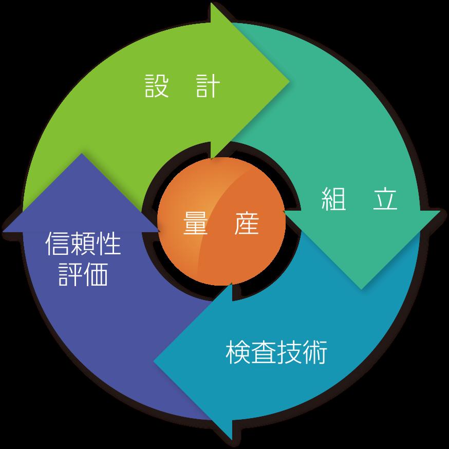 組立/検査技術/信頼性評価/設計